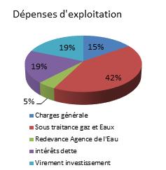 assainissement-depenses-exploitation-2015