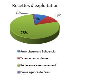 assainissement-recettes-exploitation-2015