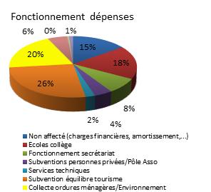 fonct-depenses-2015