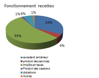 fonct-recettes-2015